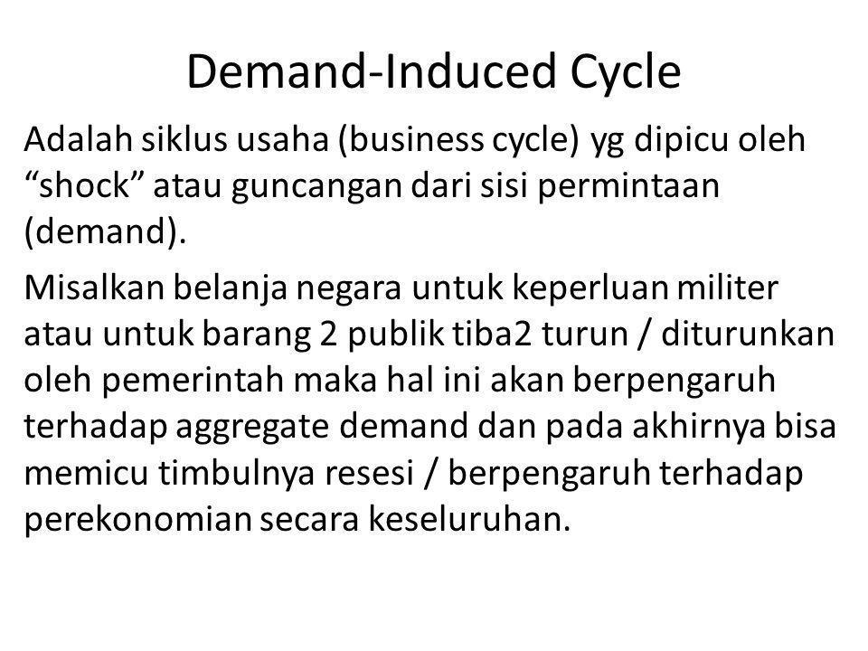 """Demand-Induced Cycle Adalah siklus usaha (business cycle) yg dipicu oleh """"shock"""" atau guncangan dari sisi permintaan (demand). Misalkan belanja negara"""