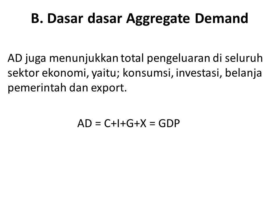 B. Dasar dasar Aggregate Demand AD juga menunjukkan total pengeluaran di seluruh sektor ekonomi, yaitu; konsumsi, investasi, belanja pemerintah dan ex