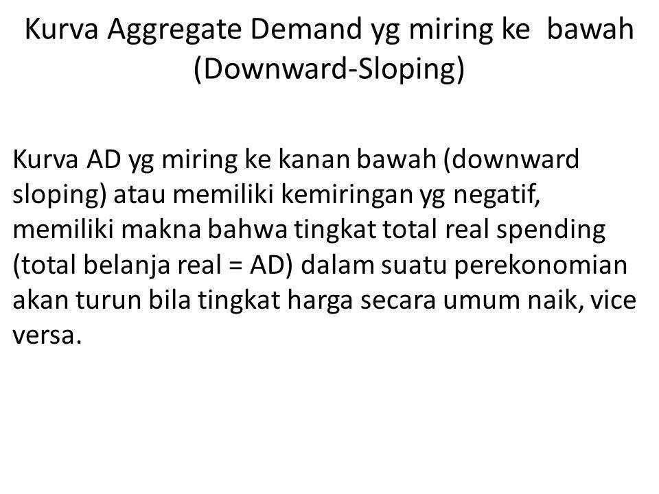 Kurva Aggregate Demand yg miring ke bawah (Downward-Sloping) Kurva AD yg miring ke kanan bawah (downward sloping) atau memiliki kemiringan yg negatif,