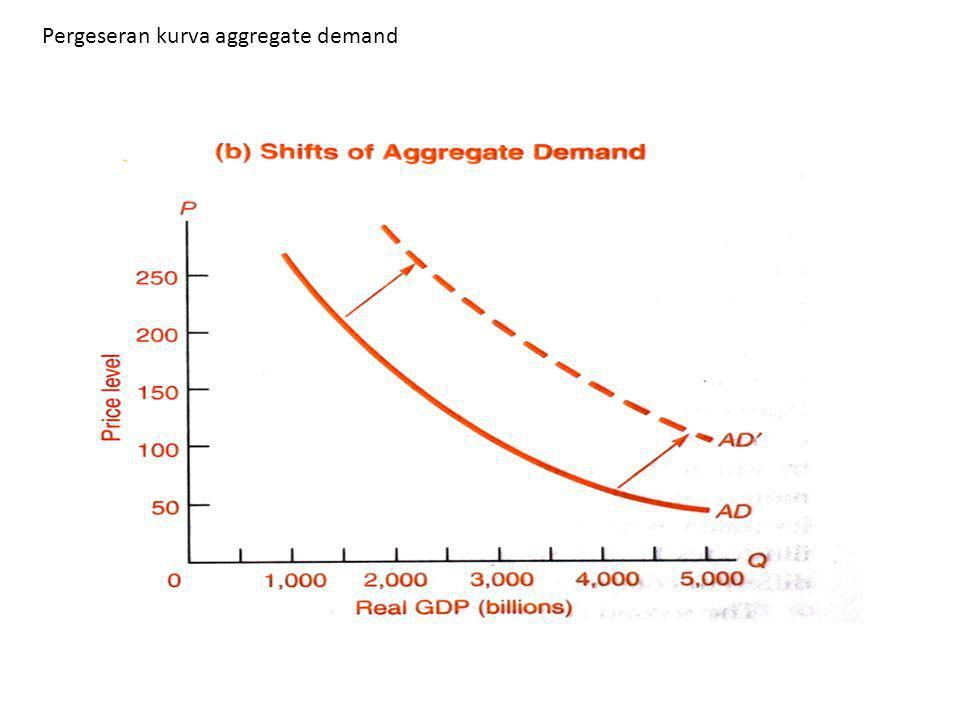 Pergeseran kurva aggregate demand