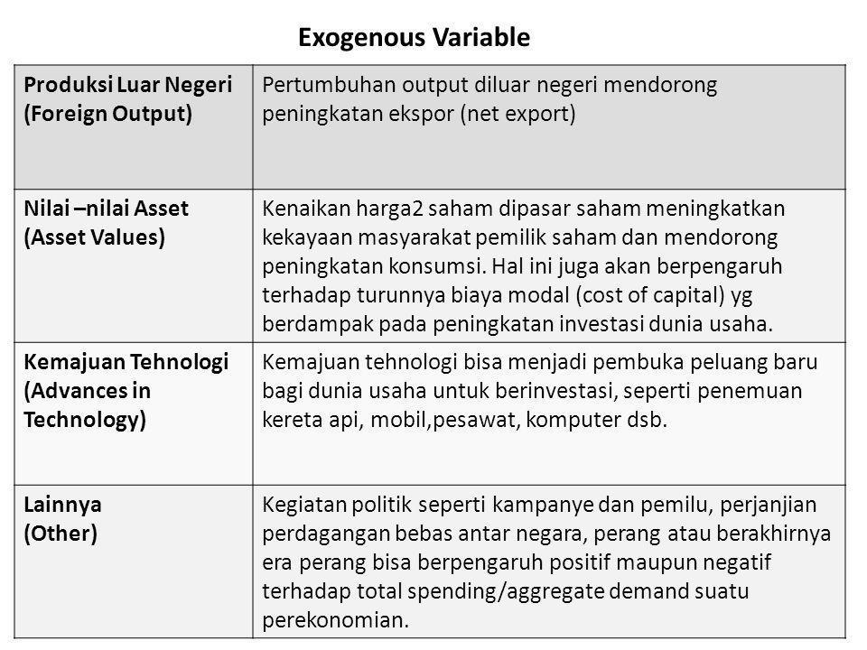 Exogenous Variable Produksi Luar Negeri (Foreign Output) Pertumbuhan output diluar negeri mendorong peningkatan ekspor (net export) Nilai –nilai Asset