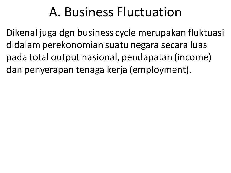 A. Business Fluctuation Dikenal juga dgn business cycle merupakan fluktuasi didalam perekonomian suatu negara secara luas pada total output nasional,