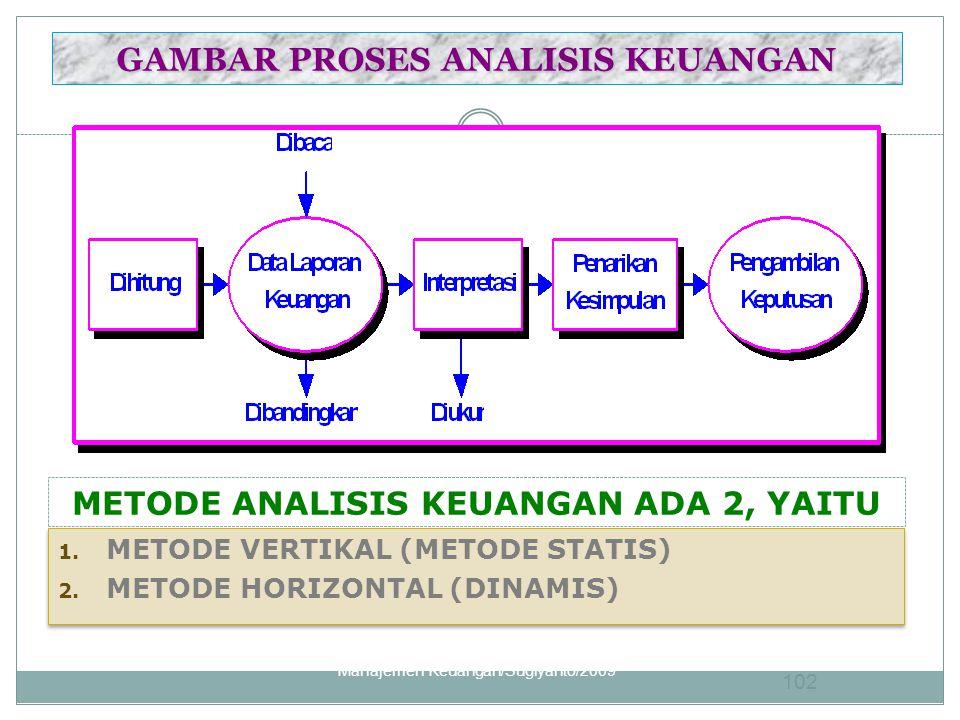 GAMBAR PROSES ANALISIS KEUANGAN METODE ANALISIS KEUANGAN ADA 2, YAITU 1. METODE VERTIKAL (METODE STATIS) 2. METODE HORIZONTAL (DINAMIS) 1. METODE VERT