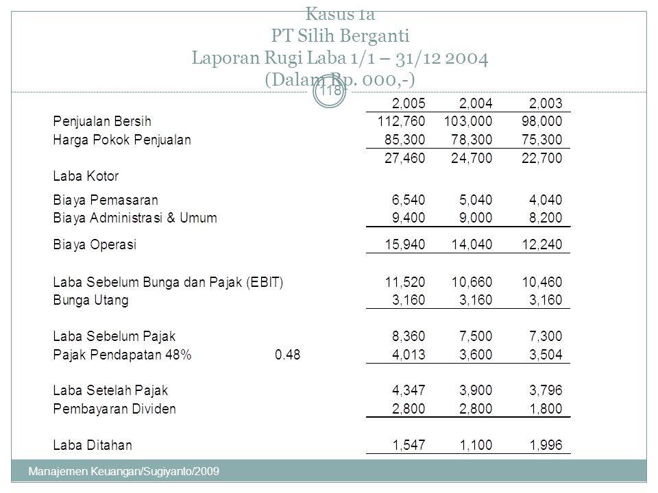 Kasus 1a PT Silih Berganti Laporan Rugi Laba 1/1 – 31/12 2004 (Dalam Rp. 000,-) 118 Manajemen Keuangan/Sugiyanto/2009