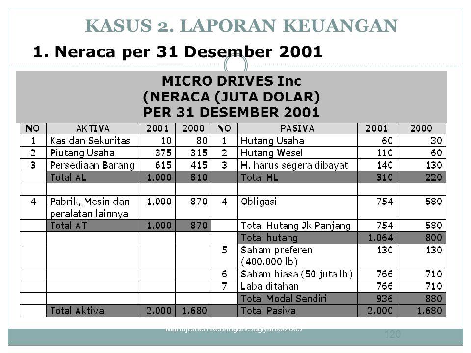 KASUS 2. LAPORAN KEUANGAN 1. Neraca per 31 Desember 2001 MICRO DRIVES Inc (NERACA (JUTA DOLAR) PER 31 DESEMBER 2001 120 Manajemen Keuangan/Sugiyanto/2