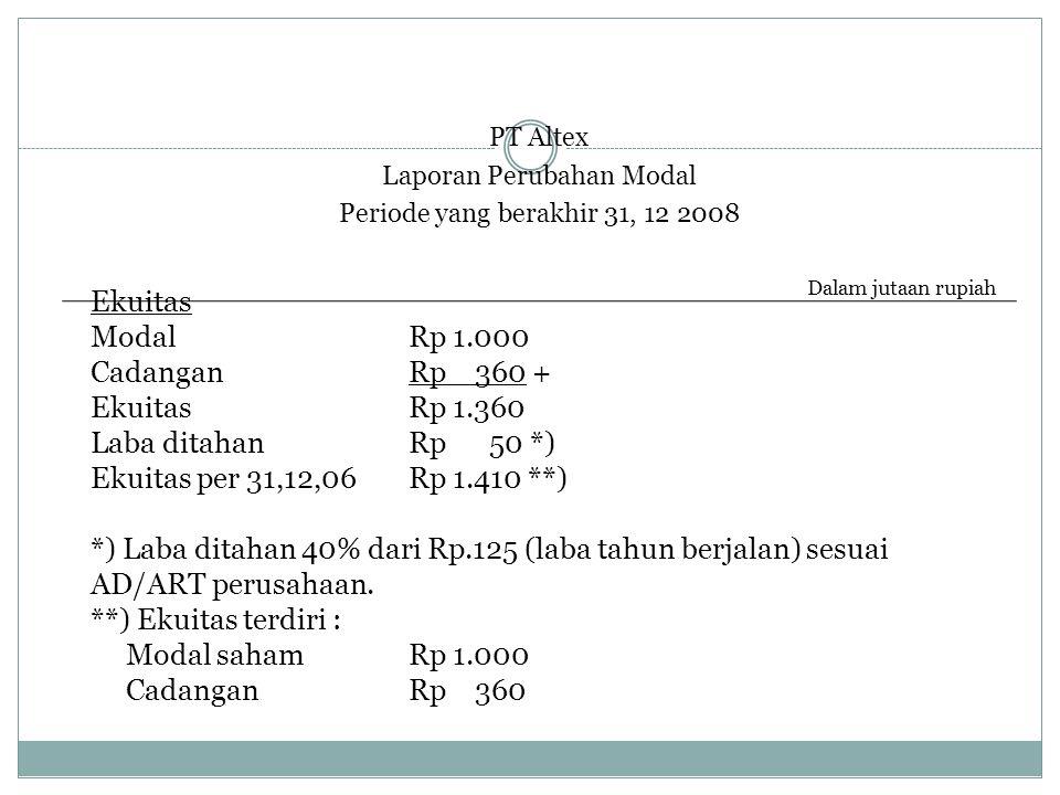 PT Altex Laporan Perubahan Modal Periode yang berakhir 31, 12 2008 Ekuitas ModalRp 1.000 CadanganRp 360 + EkuitasRp 1.360 Laba ditahanRp 50 *) Ekuitas