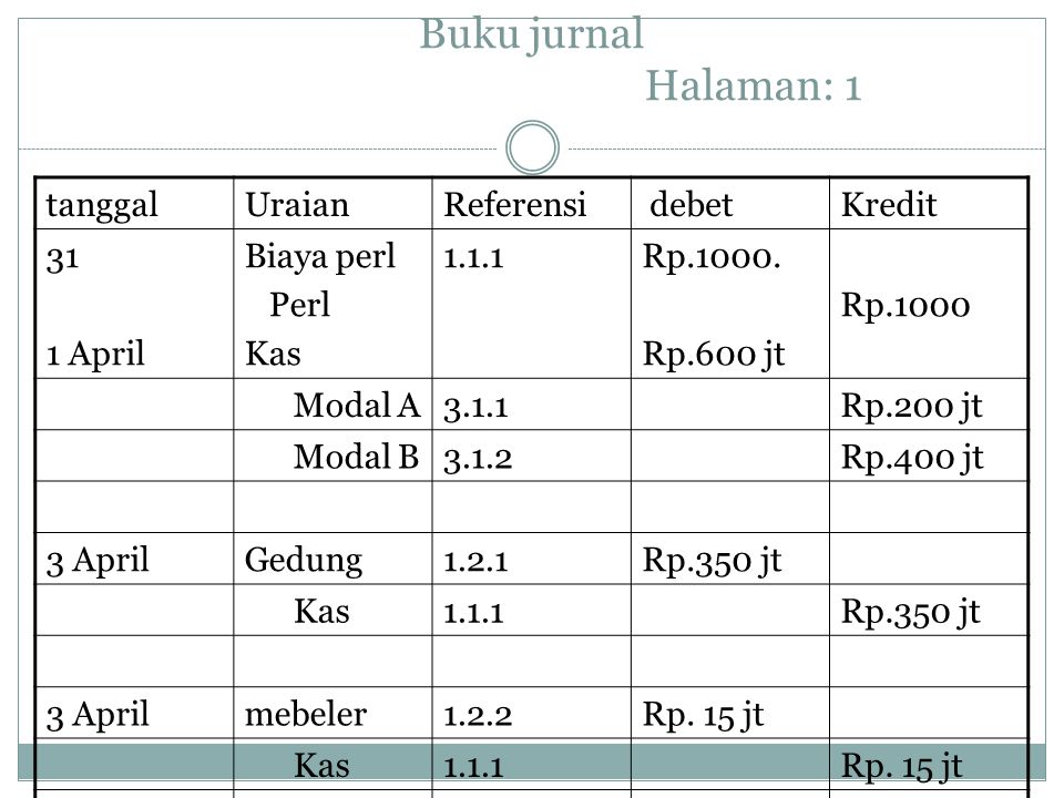Buku jurnal Halaman: 1 tanggalUraianReferensi debetKredit 31 1 April Biaya perl Perl Kas 1.1.1Rp.1000. Rp.600 jt Rp.1000 Modal A3.1.1Rp.200 jt Modal B