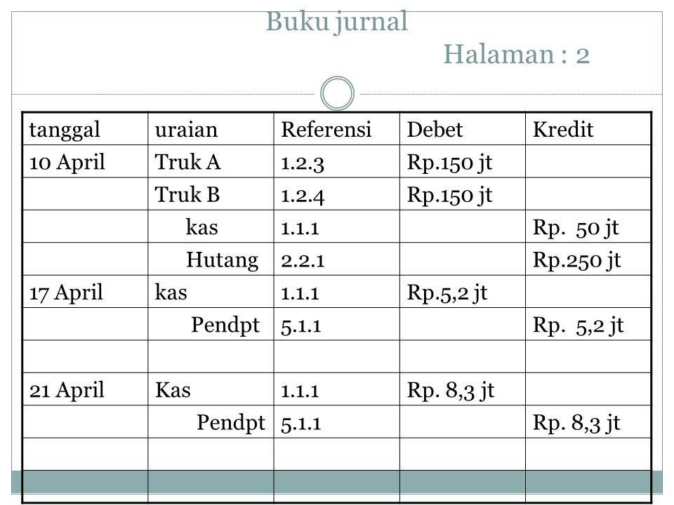 Buku jurnal Halaman : 2 tanggaluraianReferensiDebetKredit 10 AprilTruk A1.2.3Rp.150 jt Truk B1.2.4Rp.150 jt kas1.1.1Rp. 50 jt Hutang2.2.1Rp.250 jt 17