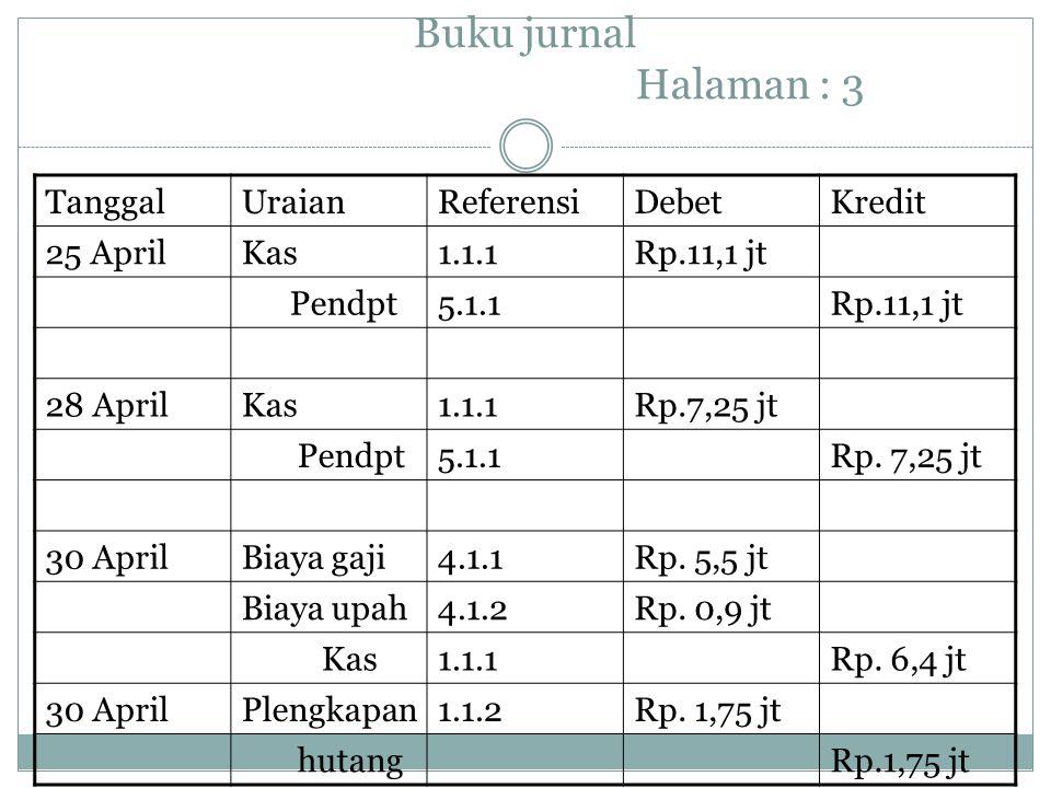 Buku jurnal Halaman : 3 TanggalUraianReferensiDebetKredit 25 AprilKas1.1.1Rp.11,1 jt Pendpt5.1.1Rp.11,1 jt 28 AprilKas1.1.1Rp.7,25 jt Pendpt5.1.1Rp. 7