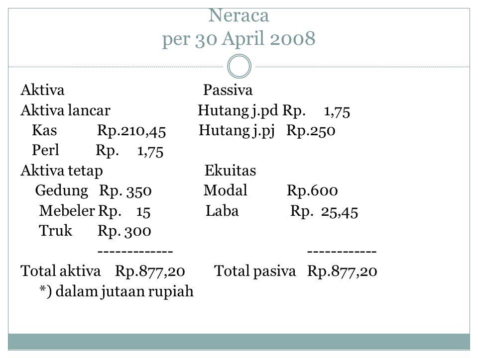 Neraca per 30 April 2008 Aktiva Passiva Aktiva lancar Hutang j.pd Rp. 1,75 Kas Rp.210,45 Hutang j.pj Rp.250 Perl Rp. 1,75 Aktiva tetap Ekuitas Gedung
