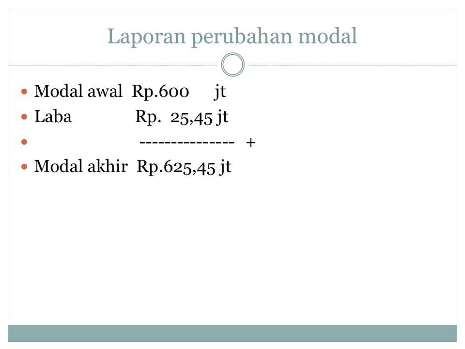 Laporan perubahan modal Modal awal Rp.600 jt Laba Rp. 25,45 jt --------------- + Modal akhir Rp.625,45 jt