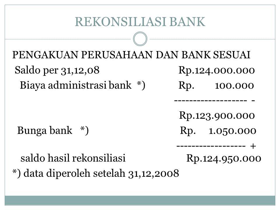REKONSILIASI BANK PENGAKUAN PERUSAHAAN DAN BANK SESUAI Saldo per 31,12,08 Rp.124.000.000 Biaya administrasi bank *) Rp. 100.000 ------------------- -