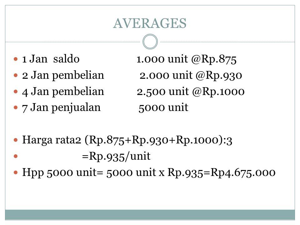 AVERAGES 1 Jan saldo 1.000 unit @Rp.875 2 Jan pembelian 2.000 unit @Rp.930 4 Jan pembelian 2.500 unit @Rp.1000 7 Jan penjualan 5000 unit Harga rata2 (