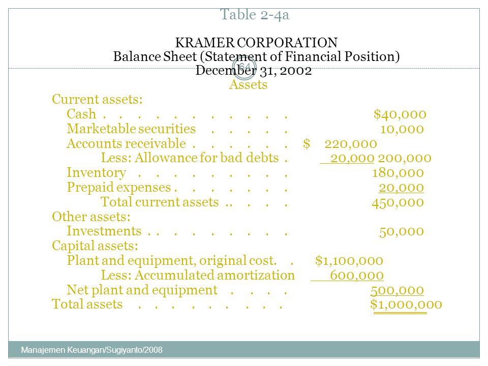 KRAMER CORPORATION Balance Sheet (Statement of Financial Position) December 31, 2002 Assets Current assets: Cash........... $40,000 Marketable securit