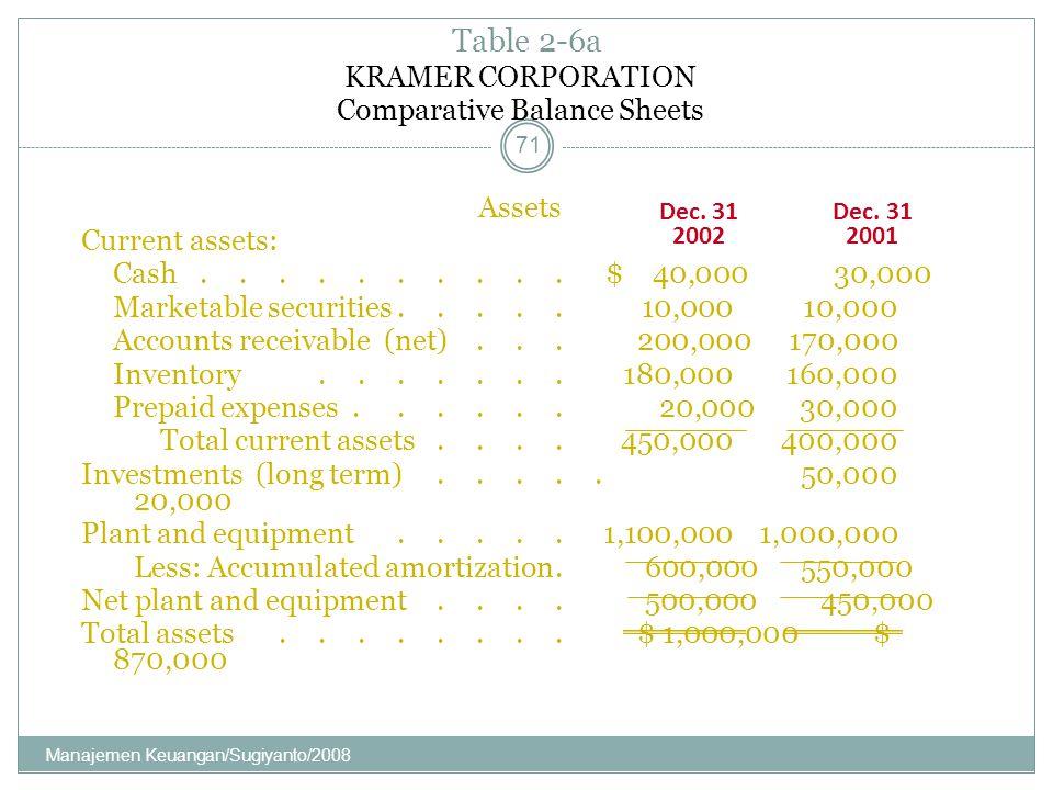 KRAMER CORPORATION Comparative Balance Sheets Assets Current assets: Cash.......... $ 40,000 30,000 Marketable securities..... 10,00010,000 Accounts r