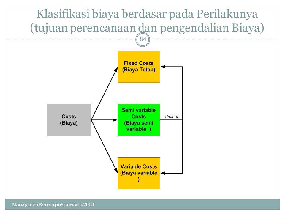 Klasifikasi biaya berdasar pada Perilakunya (tujuan perencanaan dan pengendalian Biaya) 84 Manajemen Keuangan/sugiyanto/2008