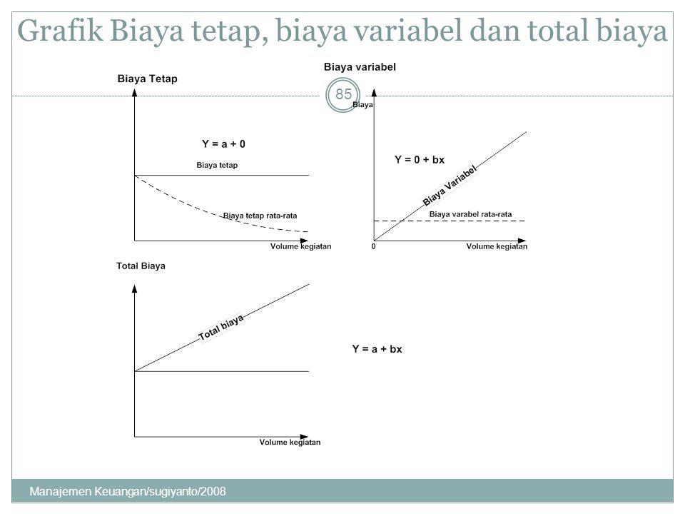 Grafik Biaya tetap, biaya variabel dan total biaya 85 Manajemen Keuangan/sugiyanto/2008