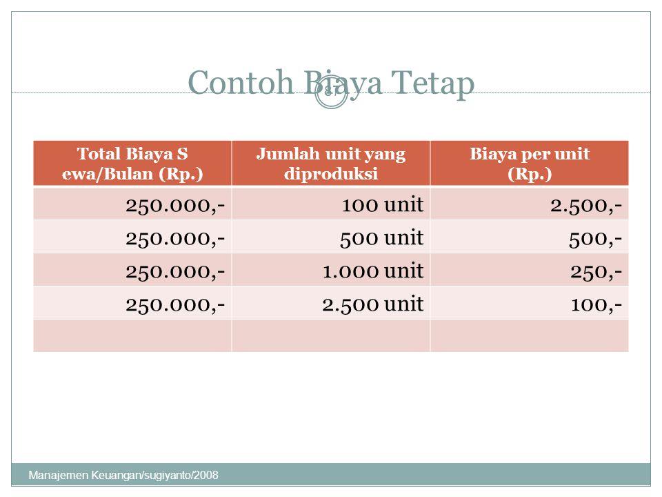 Contoh Biaya Tetap Total Biaya S ewa/Bulan (Rp.) Jumlah unit yang diproduksi Biaya per unit (Rp.) 250.000,-100 unit2.500,- 250.000,-500 unit500,- 250.