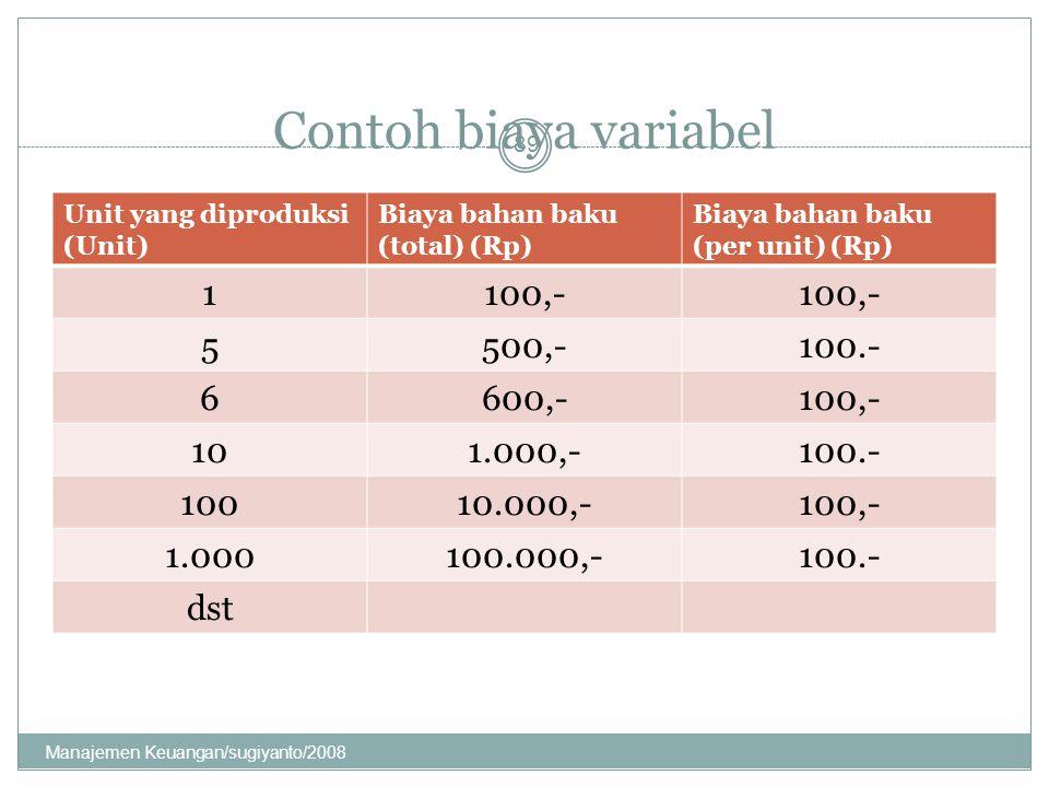 Contoh biaya variabel Unit yang diproduksi (Unit) Biaya bahan baku (total) (Rp) Biaya bahan baku (per unit) (Rp) 1100,- 5500,-100.- 6600,-100,- 101.00