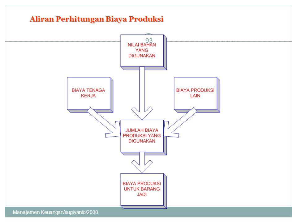 Aliran Perhitungan Biaya Produksi 93 Manajemen Keuangan/sugiyanto/2008