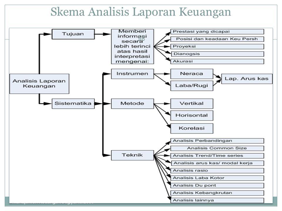Skema Analisis Laporan Keuangan 98 Manajemen Keuangan/Sugiyanto/2009
