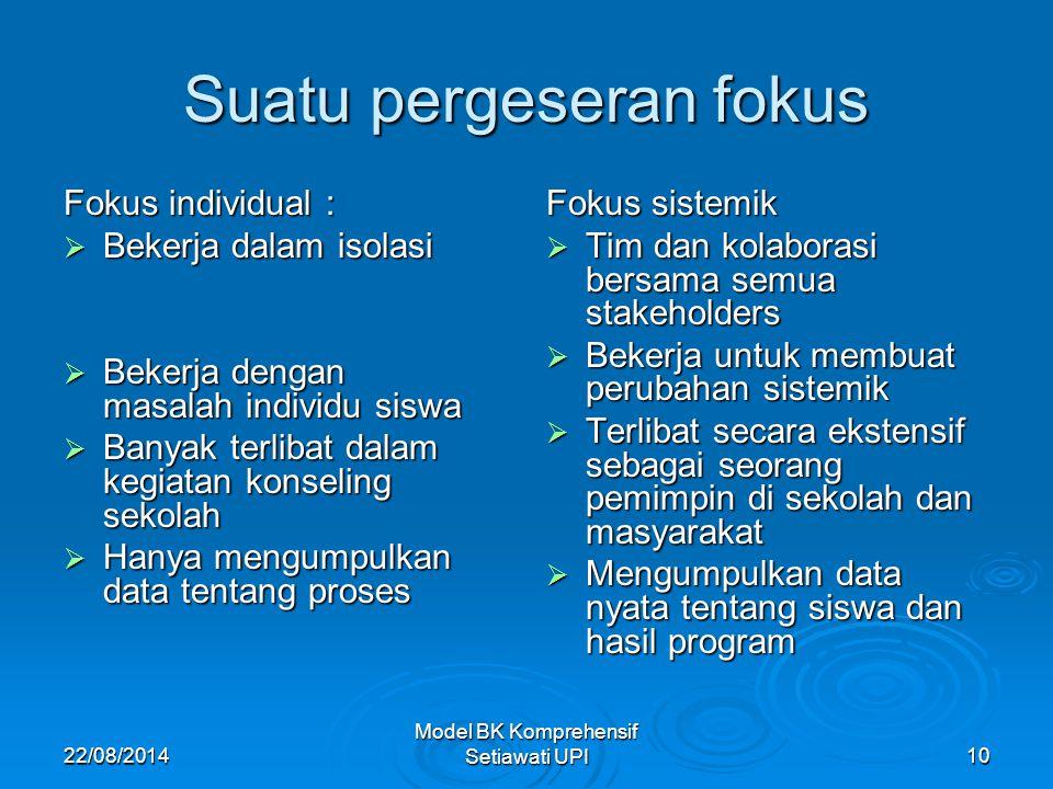 22/08/2014 Model BK Komprehensif Setiawati UPI10 Suatu pergeseran fokus Fokus individual :  Bekerja dalam isolasi  Bekerja dengan masalah individu s