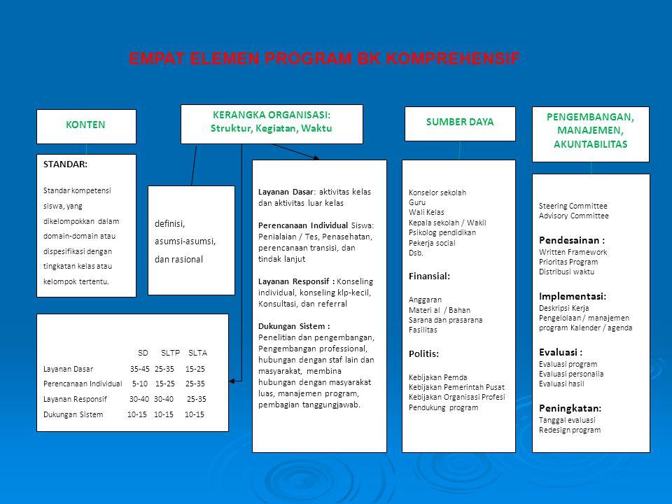 KONTEN SUMBER DAYA PENGEMBANGAN, MANAJEMEN, AKUNTABILITAS KERANGKA ORGANISASI: Struktur, Kegiatan, Waktu STANDAR: Standar kompetensi siswa, yang dikel