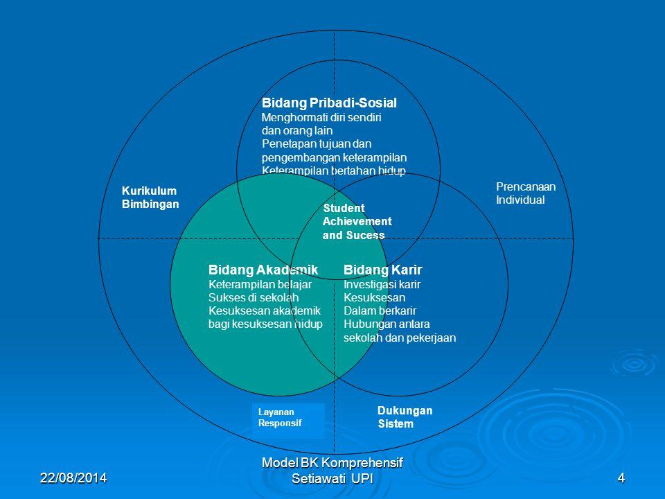 22/08/2014 Model BK Komprehensif Setiawati UPI4 Bidang Pribadi-Sosial Menghormati diri sendiri dan orang lain Penetapan tujuan dan pengembangan ketera