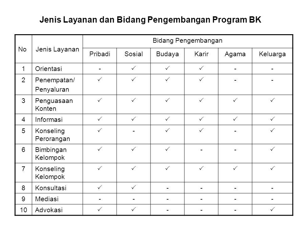 Jenis Layanan dan Bidang Pengembangan Program BK NoJenis Layanan Bidang Pengembangan PribadiSosialBudayaKarirAgamaKeluarga 1Orientasi-  -- 2Penempatan/ Penyaluran  -- 3Penguasaan Konten  4Informasi  5Konseling Perorangan  -  -  6Bimbingan Kelompok  --  7Konseling Kelompok  8Konsultasi  ---- 9Mediasi------ 10Advokasi  --- 