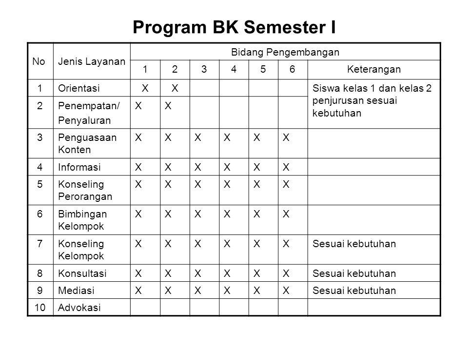 Program BK Semester I NoJenis Layanan Bidang Pengembangan 123456Keterangan 1OrientasiXXSiswa kelas 1 dan kelas 2 penjurusan sesuai kebutuhan 2Penempat