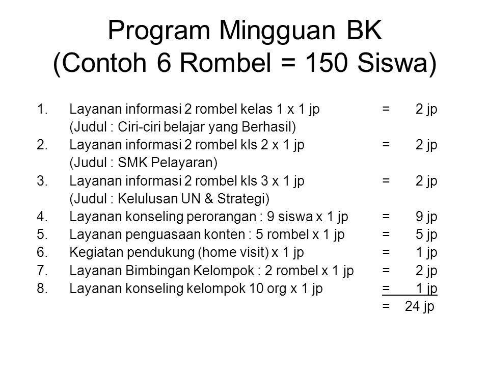 Program Mingguan BK (Contoh 6 Rombel = 150 Siswa) 1.Layanan informasi 2 rombel kelas 1 x 1 jp = 2 jp (Judul : Ciri-ciri belajar yang Berhasil) 2.Layan