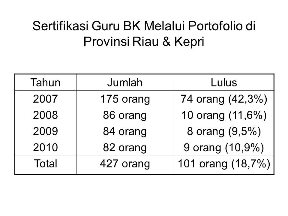 Sertifikasi Guru BK Melalui Portofolio di Provinsi Riau & Kepri TahunJumlahLulus 2007 2008 2009 2010 175 orang 86 orang 84 orang 82 orang 74 orang (42,3%) 10 orang (11,6%) 8 orang (9,5%) 9 orang (10,9%) Total427 orang101 orang (18,7%)