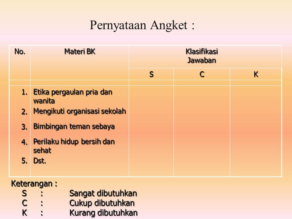 Pernyataan Angket : No. Materi BK Klasifikasi Jawaban SCK 1.2.3.4.5. Etika pergaulan pria dan wanita Mengikuti organisasi sekolah Bimbingan teman seba
