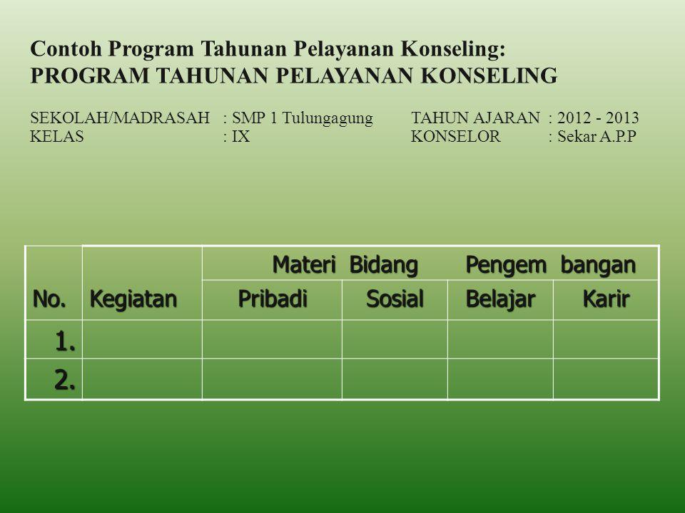Contoh Program Tahunan Pelayanan Konseling: PROGRAM TAHUNAN PELAYANAN KONSELING SEKOLAH/MADRASAH: SMP 1 TulungagungTAHUN AJARAN: 2012 - 2013 KELAS: IX