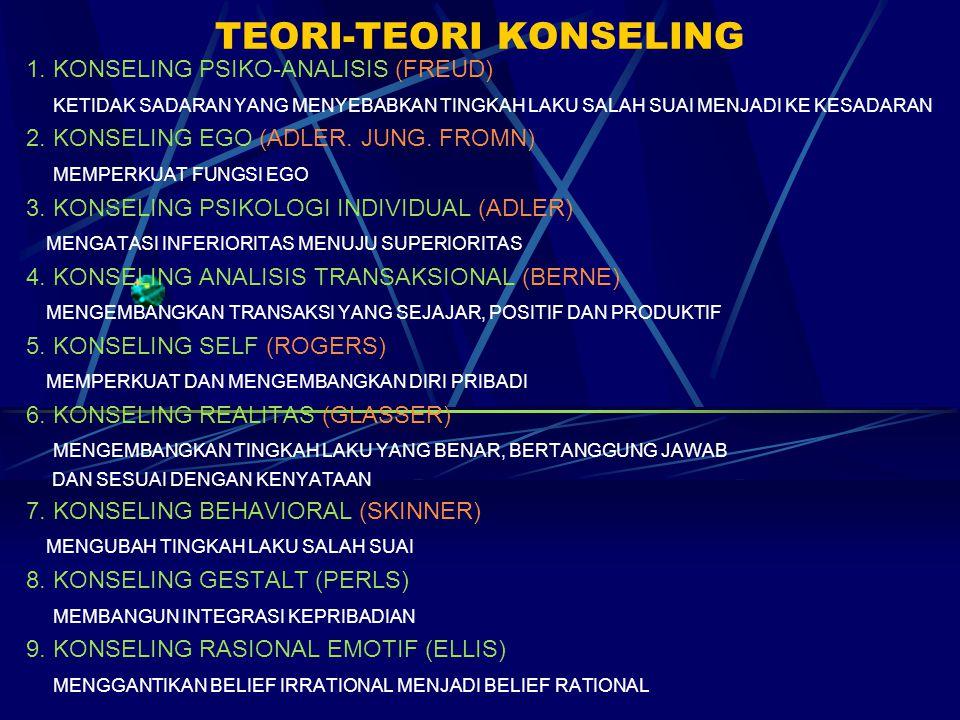 TEORI-TEORI KONSELING 1. KONSELING PSIKO-ANALISIS (FREUD) KETIDAK SADARAN YANG MENYEBABKAN TINGKAH LAKU SALAH SUAI MENJADI KE KESADARAN 2. KONSELING E