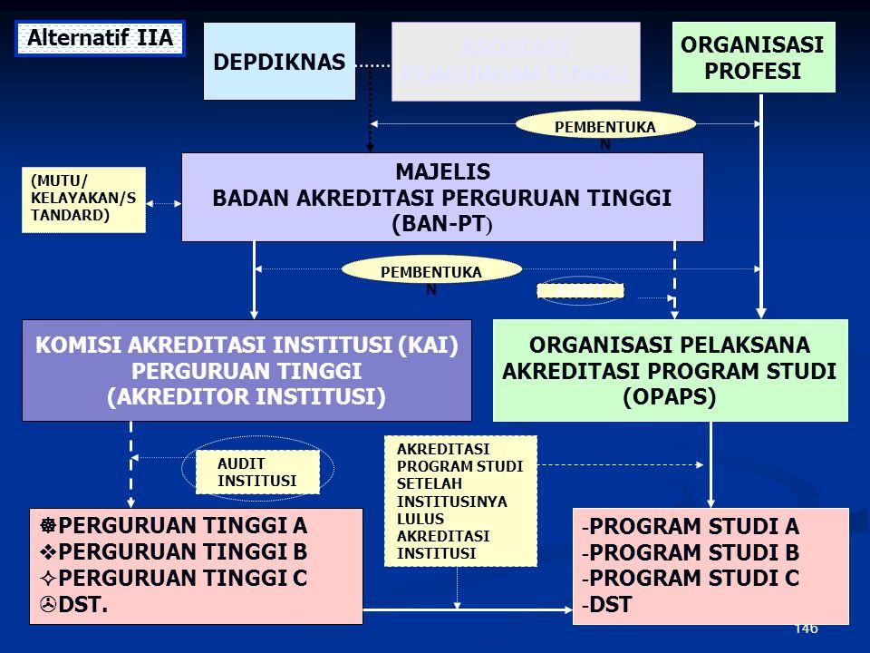 145 KOMISI AKREDITASI INSTITUSI (KAI) PERGURUAN TINGGI (AKREDITOR INSTITUSI) PEMBENTUKA N - PROGRAM STUDI A - PROGRAM STUDI B - PROGRAM STUDI C - DST