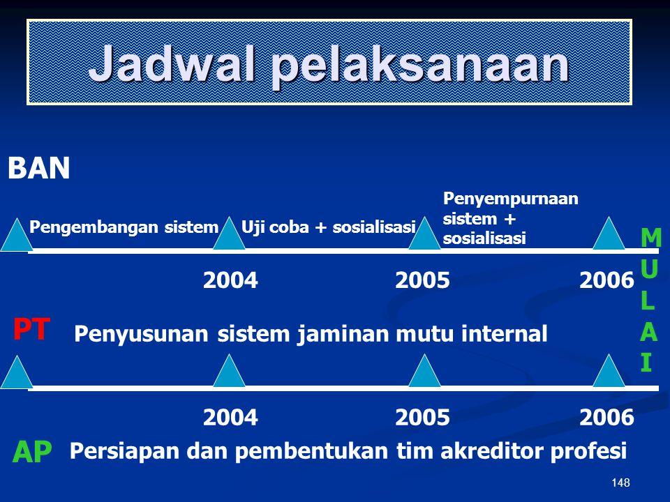 147 Persiapan akreditasi institusi BAN-PT BAN-PT Perguruan Tinggi Perguruan Tinggi Asosiasi profesi Asosiasi profesi