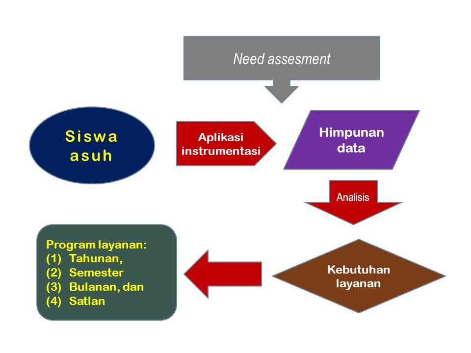 Need assesment Siswa asuh Aplikasi instrumentasi Analisis Himpunan data Kebutuhan layanan Program layanan: (1)Tahunan, (2)Semester (3)Bulanan, dan (4)