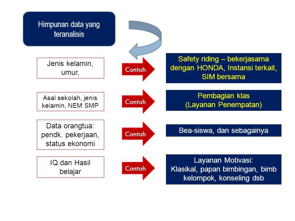 Himpunan data yang teranalisis Jenis kelamin, umur, Asal sekolah, jenis kelamin, NEM SMP Data orangtua: pendk.