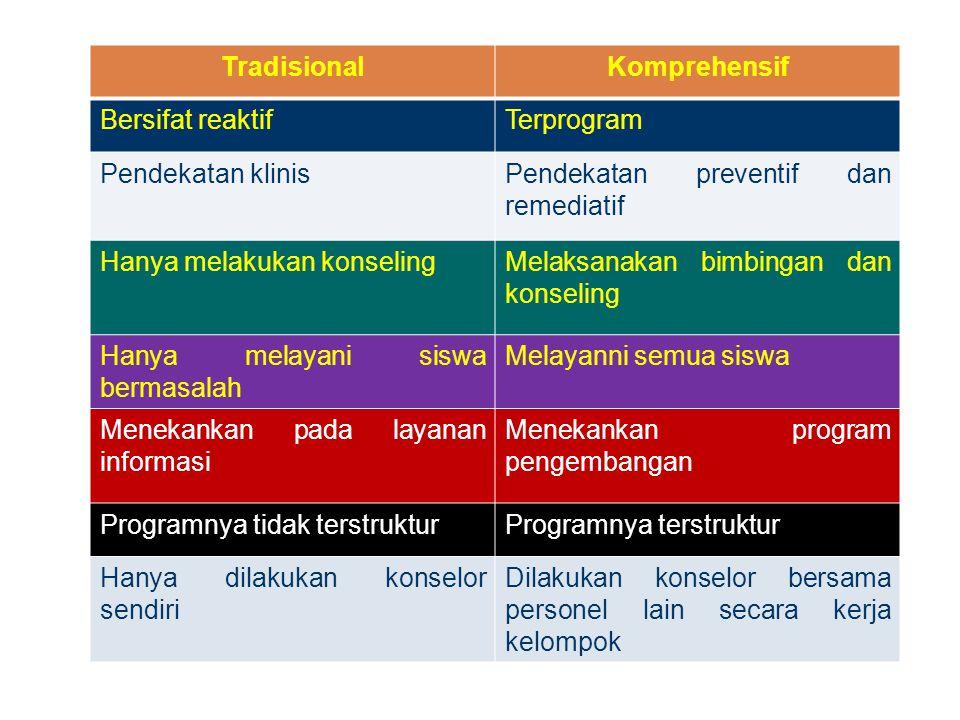 TradisionalKomprehensif Bersifat reaktifTerprogram Pendekatan klinisPendekatan preventif dan remediatif Hanya melakukan konselingMelaksanakan bimbinga