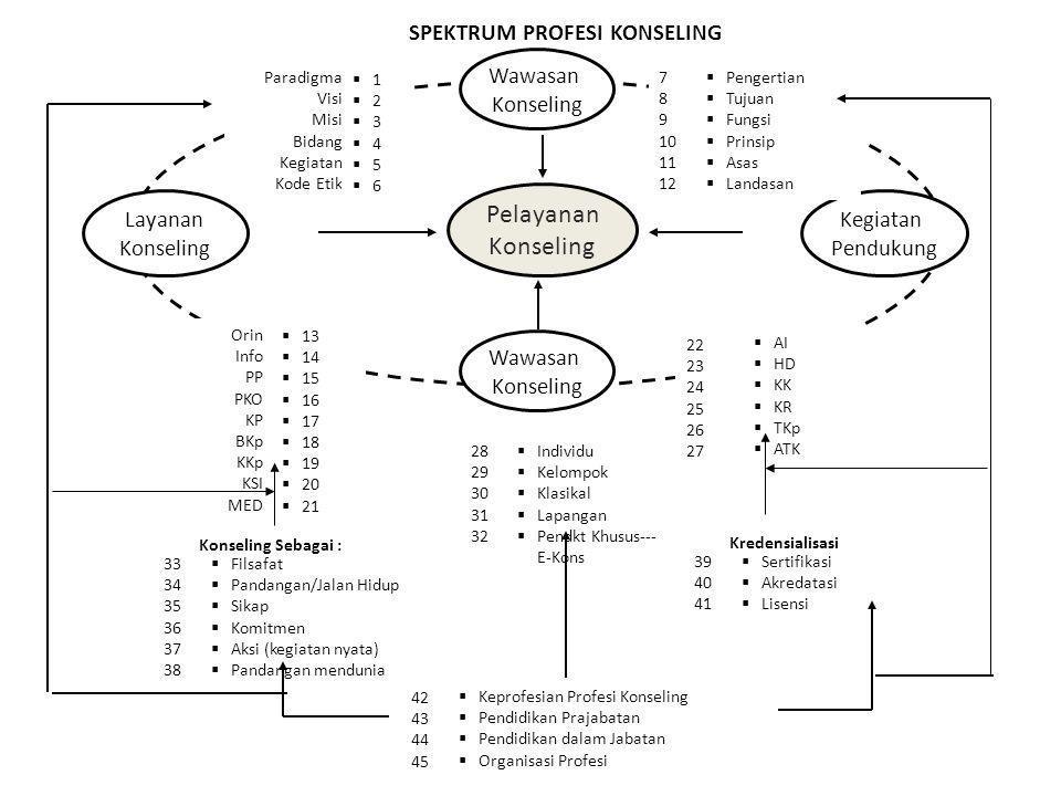 Prinsip dalam Konseling DR. AWALYA, M.Pd. Kons.