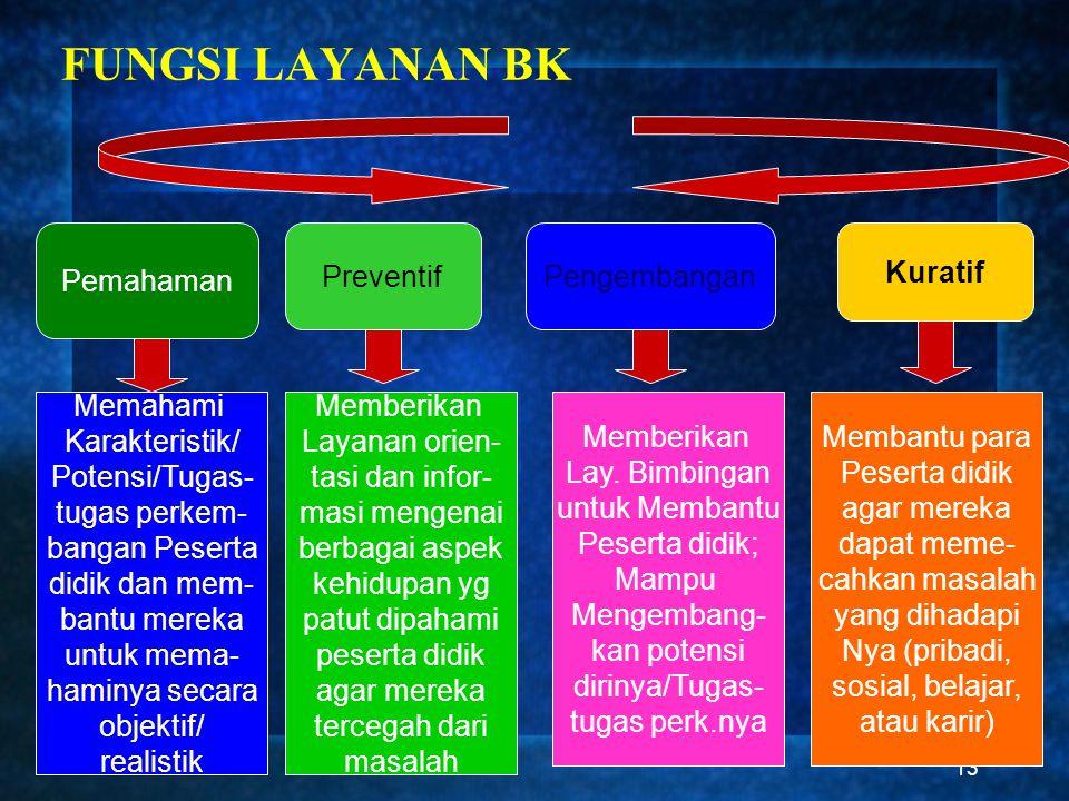 13 FUNGSI LAYANAN BK Pemahaman PreventifPengembangan Kuratif Memahami Karakteristik/ Potensi/Tugas- tugas perkem- bangan Peserta didik dan mem- bantu