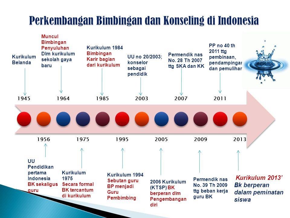 1945 1956 1964 1975 1985 1995 2003 2005 2007 2009 2011 2013 Kurikulum Belanda UU Pendidikan pertama Indonesia BK sekaligus guru Muncul Bimbingan Penyu