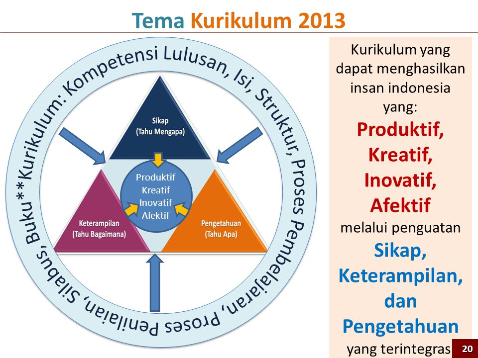 Kurikulum yang dapat menghasilkan insan indonesia yang: Produktif, Kreatif, Inovatif, Afektif melalui penguatan Sikap, Keterampilan, dan Pengetahuan yang terintegrasi Tema Kurikulum 2013 Produktif Kreatif Inovatif Afektif 20