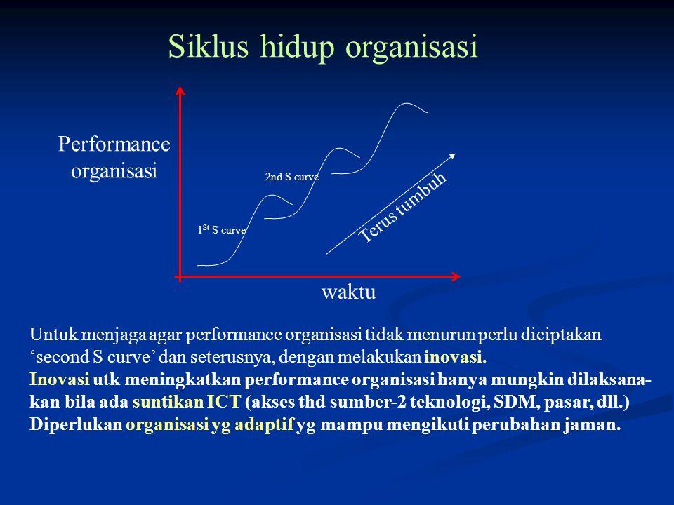 Siklus hidup organisasi waktu Performance organisasi Untuk menjaga agar performance organisasi tidak menurun perlu diciptakan 'second S curve' dan seterusnya, dengan melakukan inovasi.
