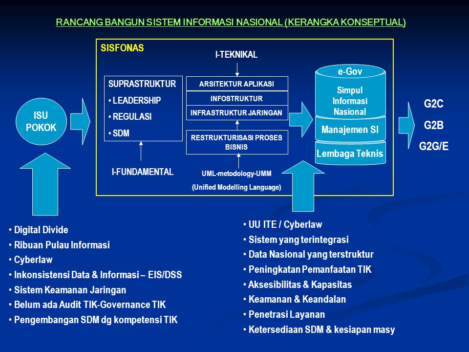 Kerangka Konseptual Strategi Implementasi dalam pengembangan SISFONAS