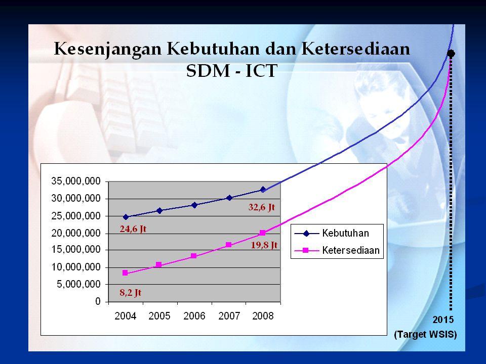 Infrastruktur fundamental: 3.Sumberdaya Manusia Pengembangan Profesi Pengembangan Profesi Standard Kompetensi Pengelola e-gov Standard Kompetensi Peng