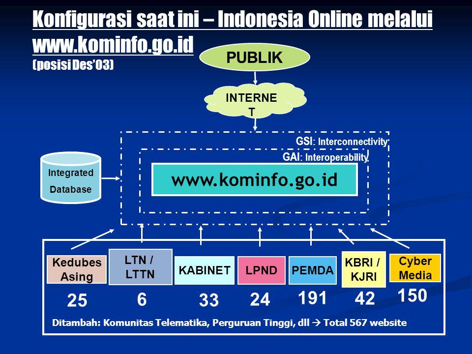 Konsepsi - Indonesia On-line www.indonesia.go.id Integrated Database 6 37 24 118 32 PROV 412 KAB/KOTA PUBLIK INTERNE T KBRI / KJRI PEMDALPNDKABINET LT