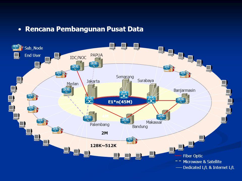 Konfigurasi saat ini – Indonesia Online melalui www.kominfo.go.id (posisi Des'03) www.kominfo.go.id Integrated Database 6 33 24 PUBLIK INTERNE T KBRI