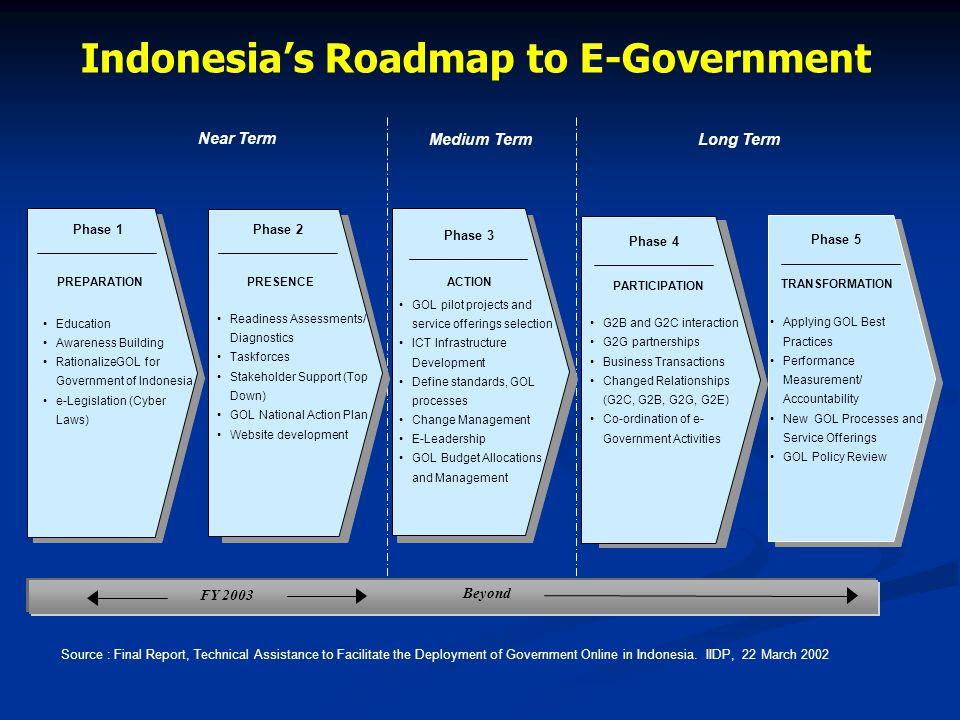 Strategi Pengembangan e-Gov Pengembangan sistem pelayanan yang handal dan terpercaya serta terjangkau masyarakat luas Pengembangan sistem pelayanan ya